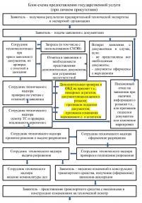 Блок-схема процедуры внесения изменений в конструкцию (проект 2017 г.)