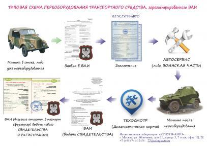 Схема процедуры переоборудования ТС в ВАИ