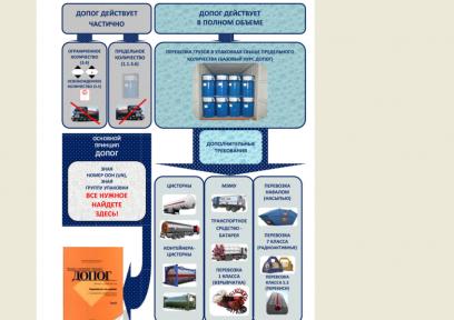 Адм регламент по перевозке опасных грузов